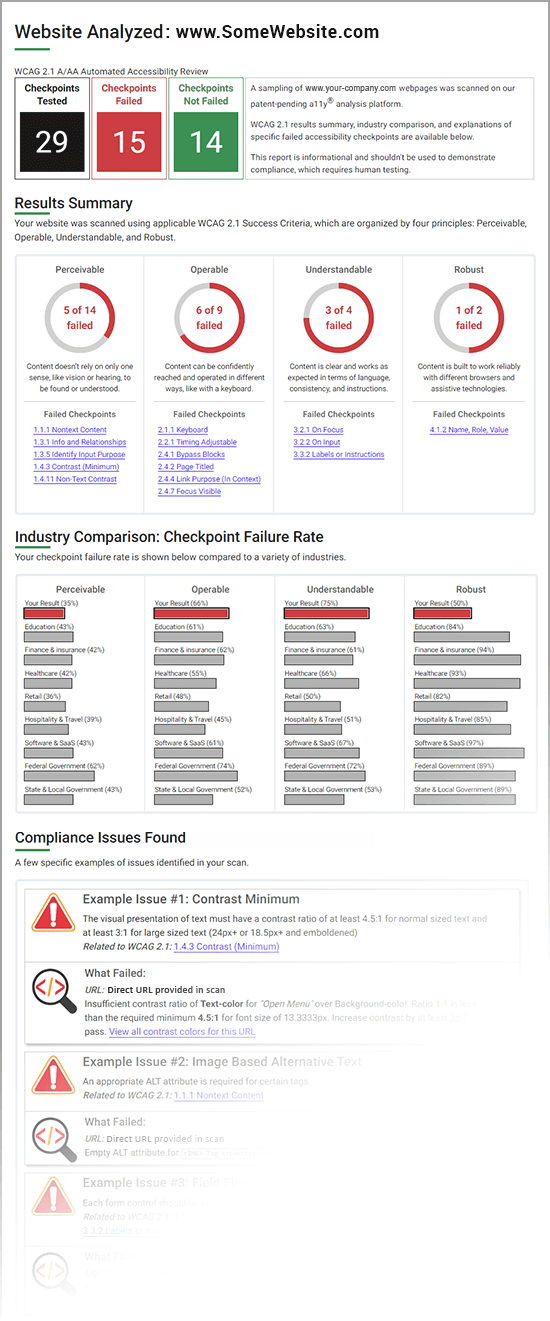 Sample of Website Analysis, showing number of checkpoints tested and failed, Results Summary, Industry Comparison, and example Compliance Issues found